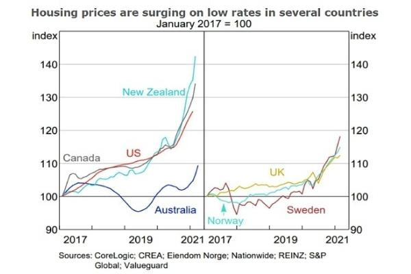 house price surging on low rates in several countries