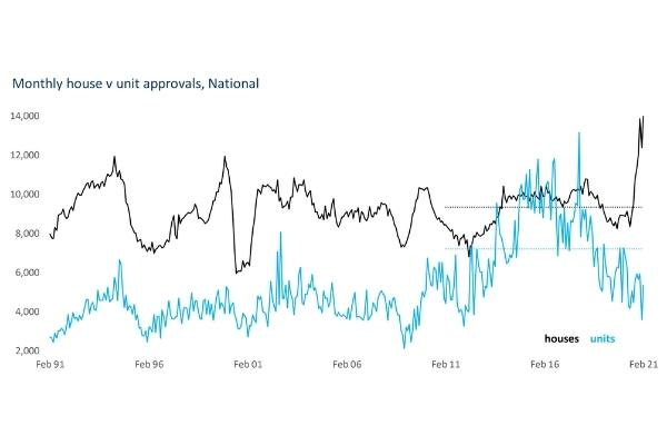 unit approvals vs monthly house
