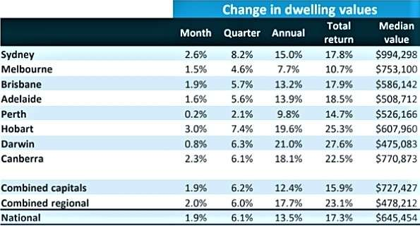 table graph on the changes in dwelling values in Australian cities